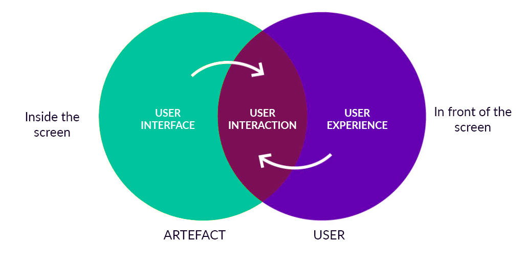 Importance of interface interaction and experience design